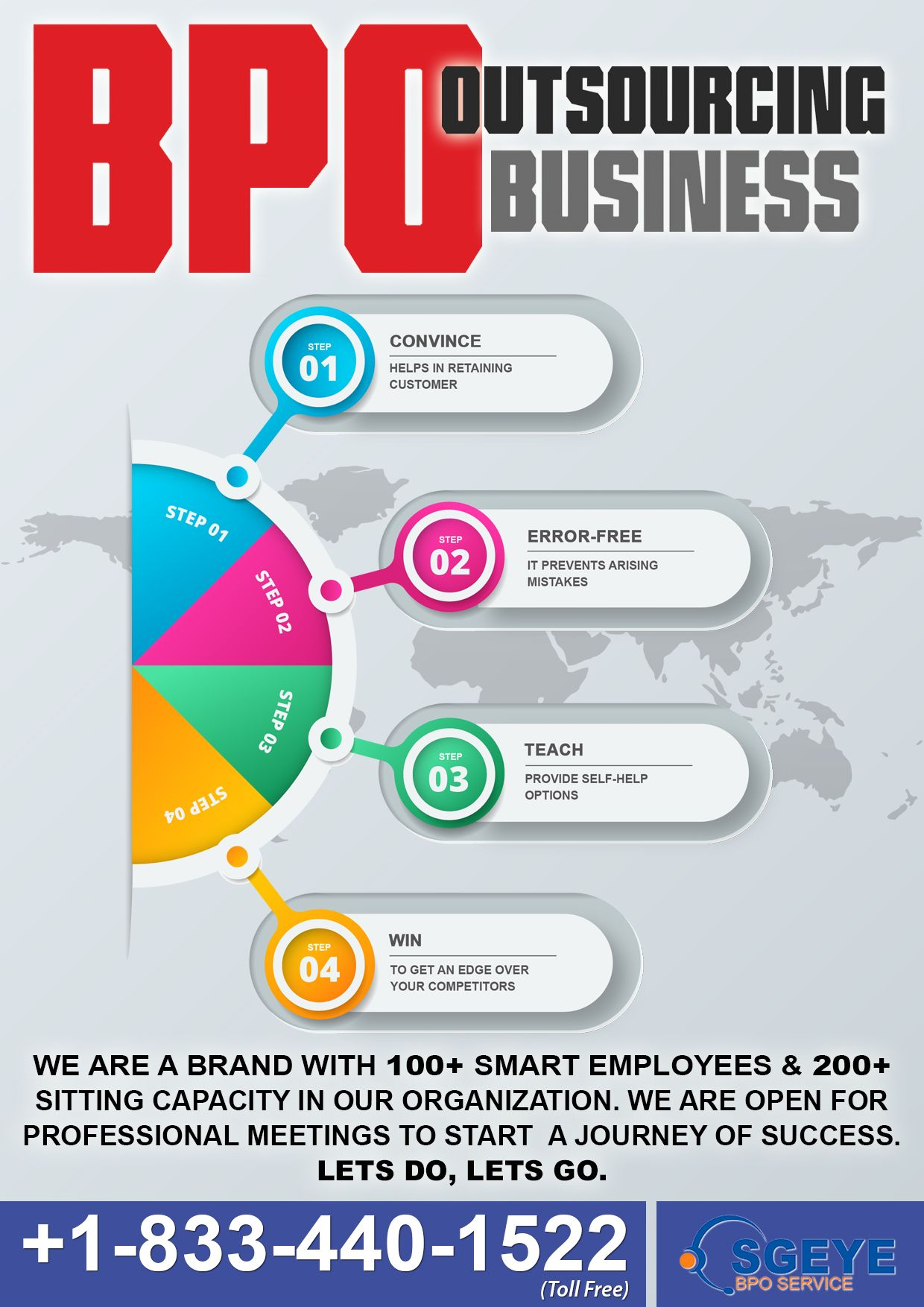 8 Reason why industries outsource to SGEYE BPO service.