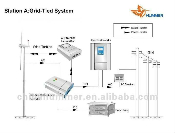 Wind Turbine Kitset Review Report For Domestic