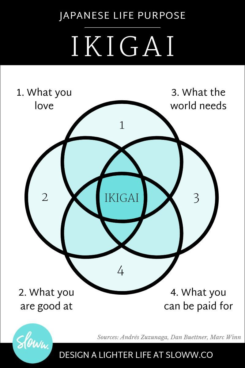 The Truth About Ikigai Definitions Diagrams Myths With Images