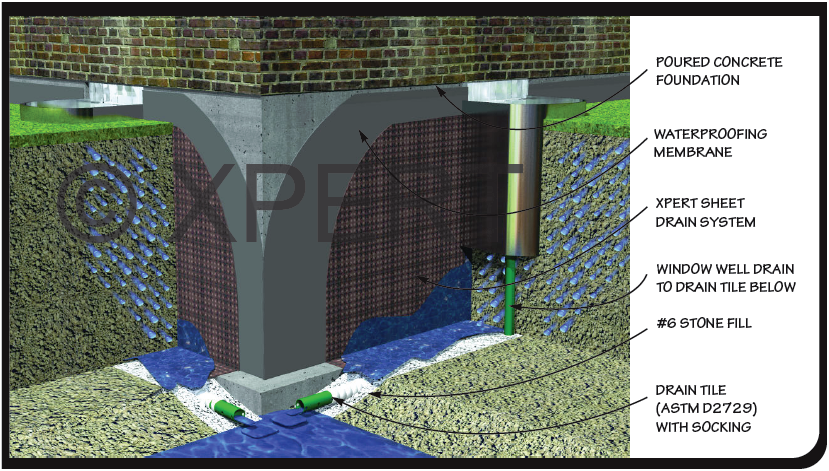 French Drain Catch Basin Magnificent Tile System Installation Home Interior 10 Drain Tile Window Well Egress Window