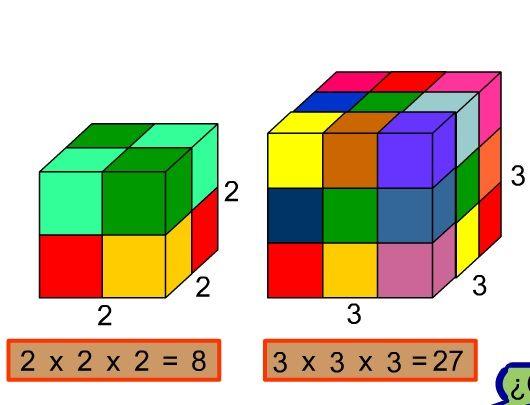 Potencias Matemáticas