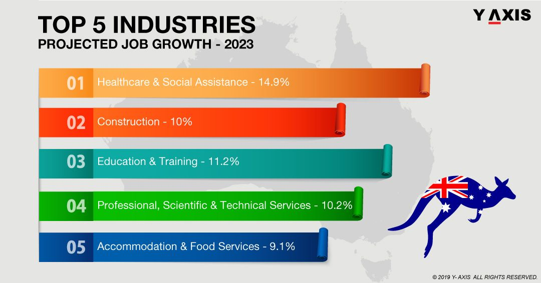 Top Jobs In Australia Overseas Jobs Teaching Jobs Job
