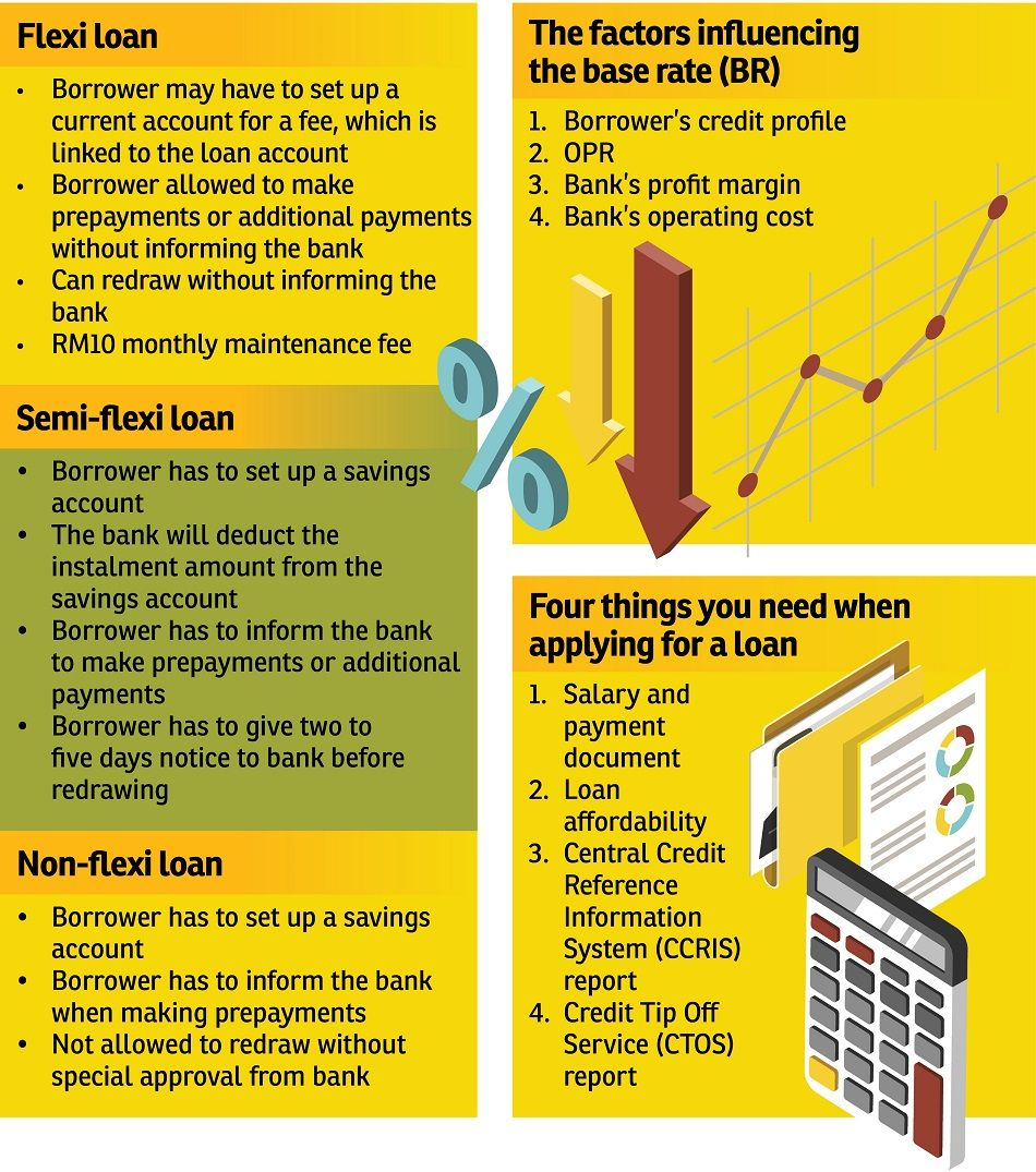 Understanding Home Loans Loan Account Debt Relief Programs