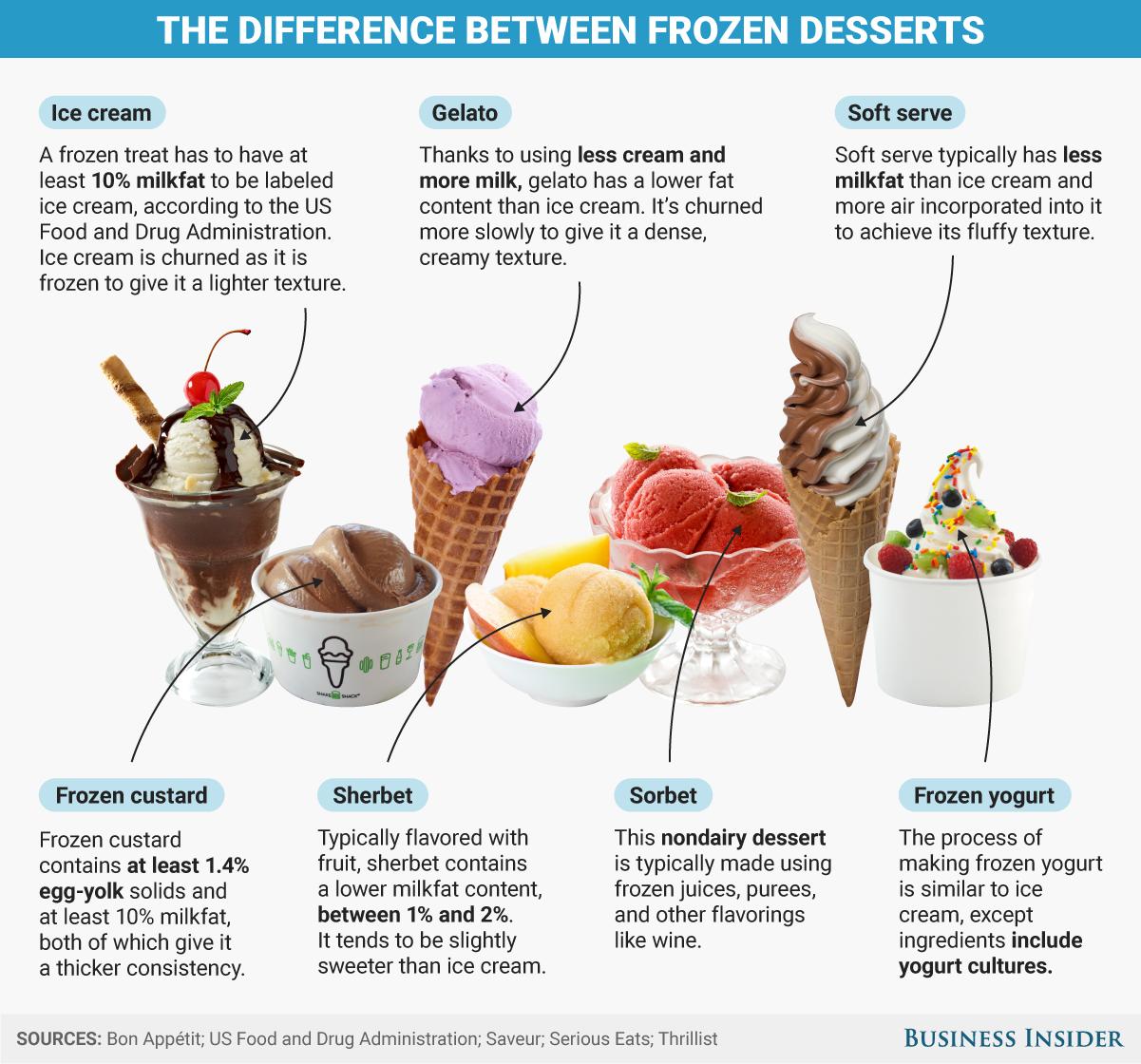 Bi Graphics The Difference Between Ice Cream And Other Frozen Desserts Frozen Custard Frozen Desserts Ice Cream Business