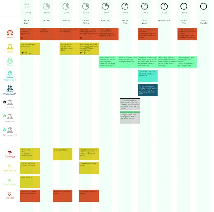 Service blueprint of concepts and evaluation elements Service - new basic blueprint examples