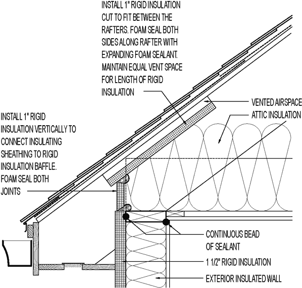 Image Result For Eave Baffles Rigid Insulation Roof Detail Sheathing