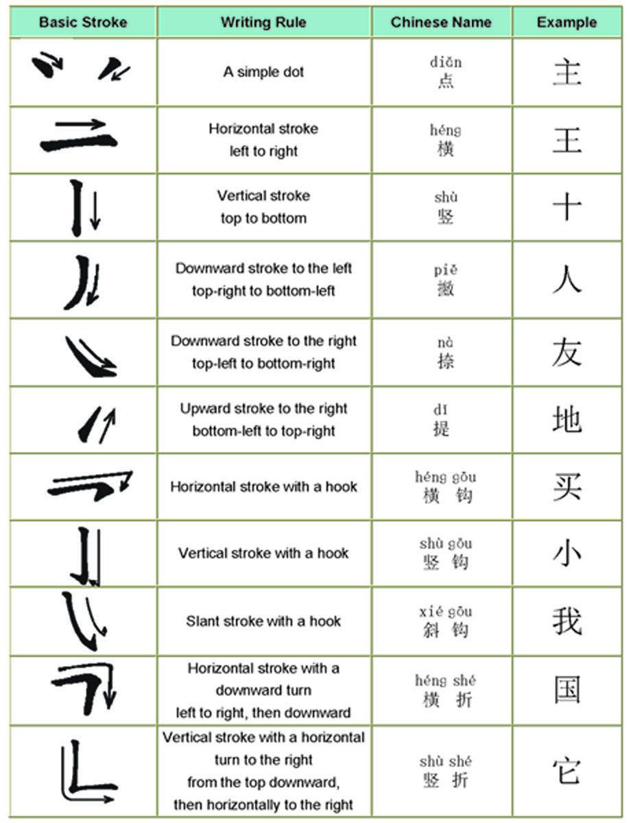 Chinese Writing Strokes Chinese Writing Pinterest