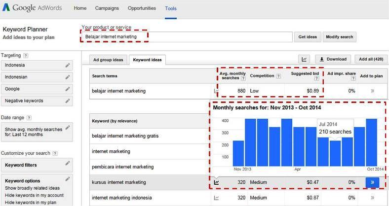 Berikut Ini Adalah Cara Riset Keywords Dengan Menggunakan Google Keyword Planner Tool Ini Sangat Membantu Dalam Menemukan Kata Kunci Terbaik Untuk Websi Dengan Gambar Belajar