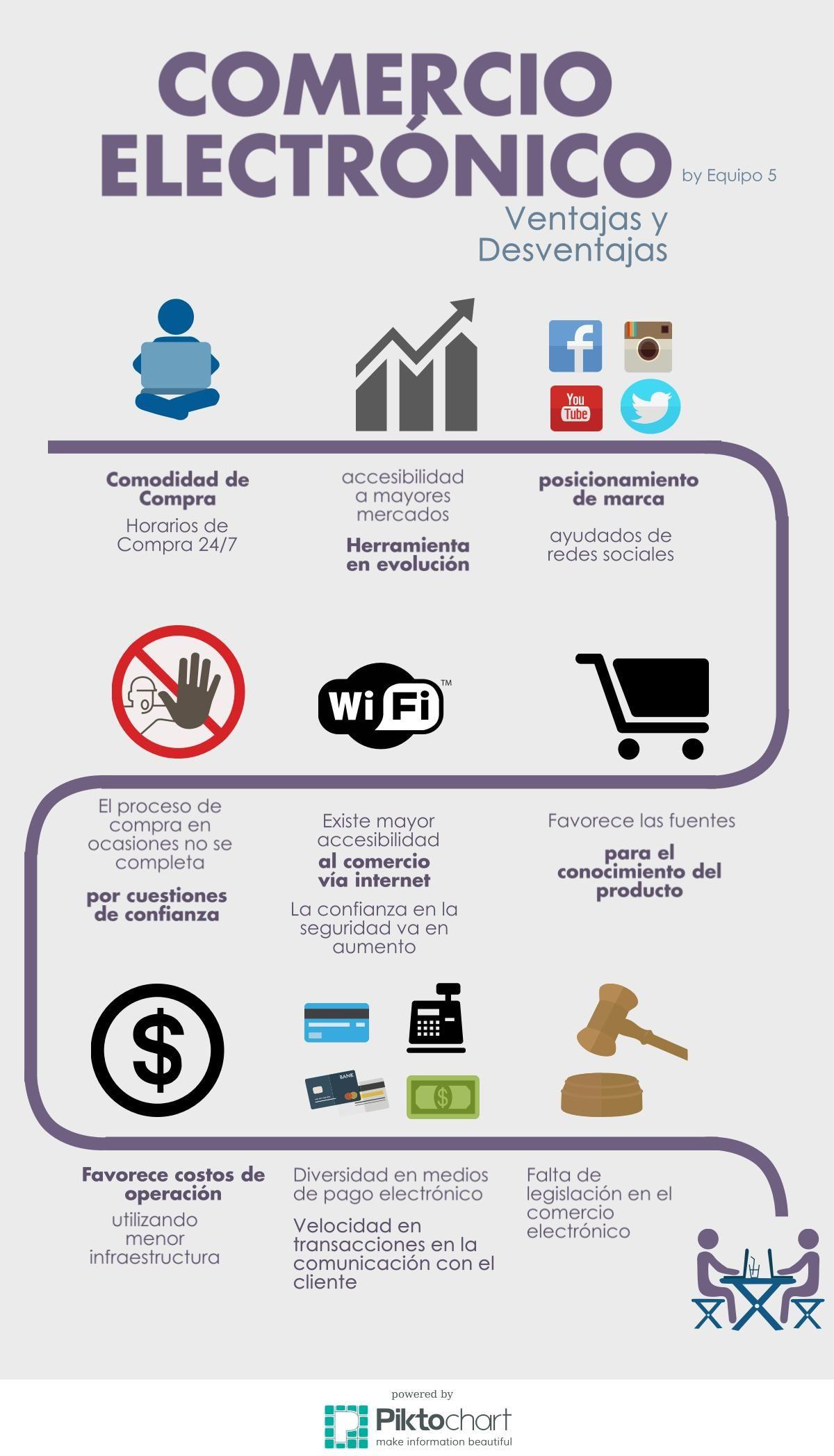 Infografia Comercio Electronico Equipo 5 Morales Peralta
