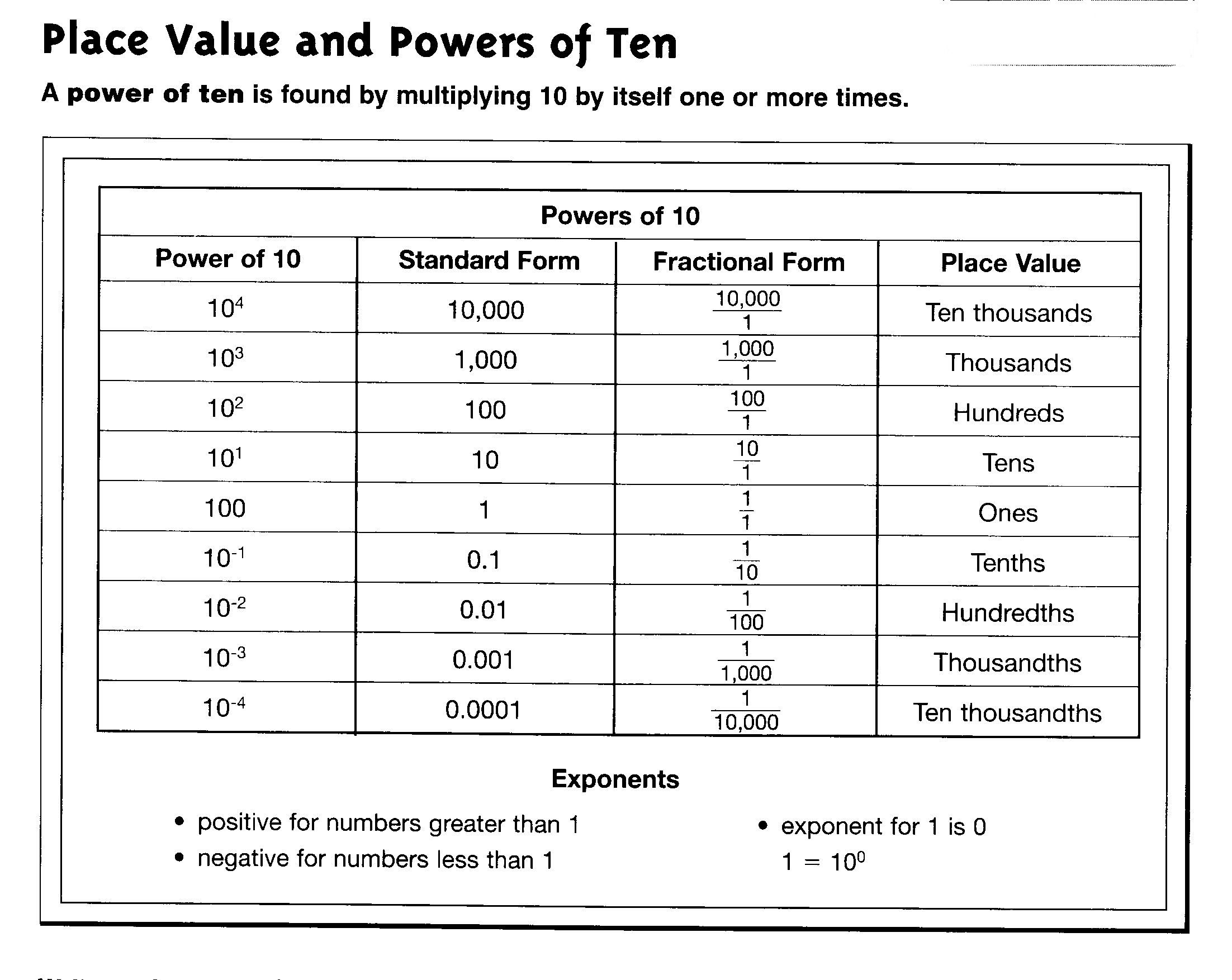 hight resolution of Powers of ten   Math worksheets