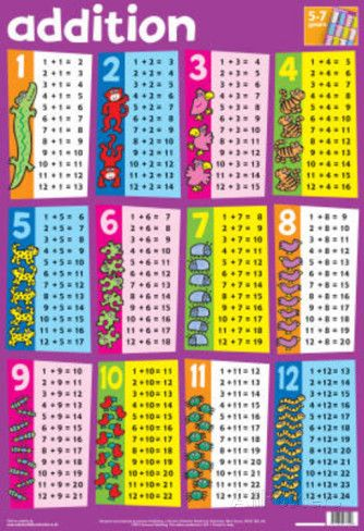 laminated addition math tables educational chart poster print