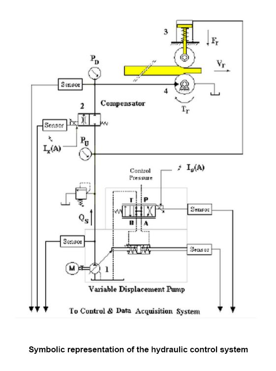 Pin Hydraulic Pump Schematic Diagram On Pinterest Schema Wiring
