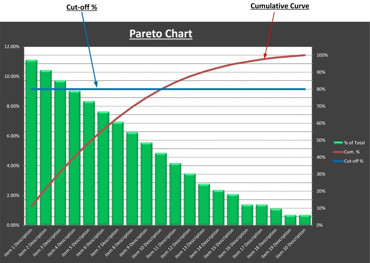 Pareto analysis chart excel template tool store chart and template the pareto analysis chart excel template automatically analyses the data input and produces a pareto chart based on the analysis nvjuhfo Choice Image