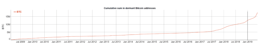 The Cumulative Sum In Dormant Bitcoin Addresses Surpassed 12 58 Million Btc Worth Just About 100 Billion At Current Price It Indicates Bitcoin Moving Years