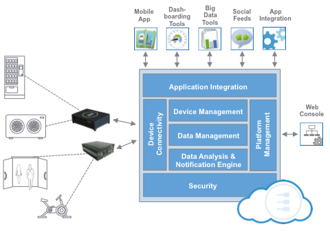 How Everyware Cloud Works Multi Service Gateway And Machine To
