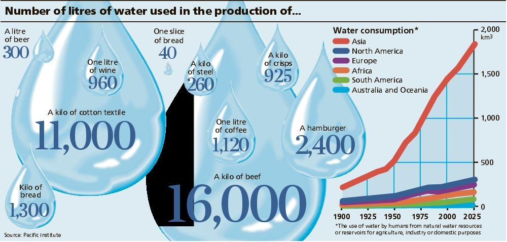 World Resources for Energy in Visual Form: Number of Liters of Water Used from GENI and Buckminster Fuller's institute