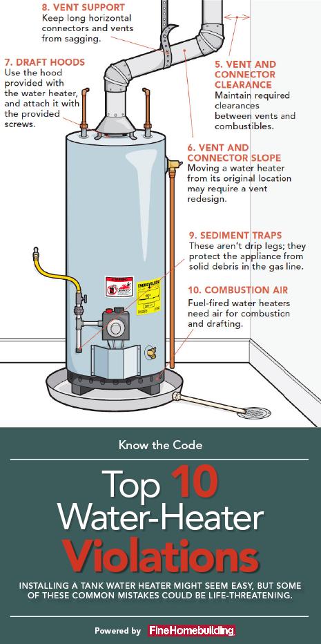 Top 10 Water Heater Code Violations Water Heater Installation Water Heater Heater