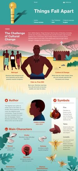 Things Fall Apart Infographic Infographics About Books Libraries