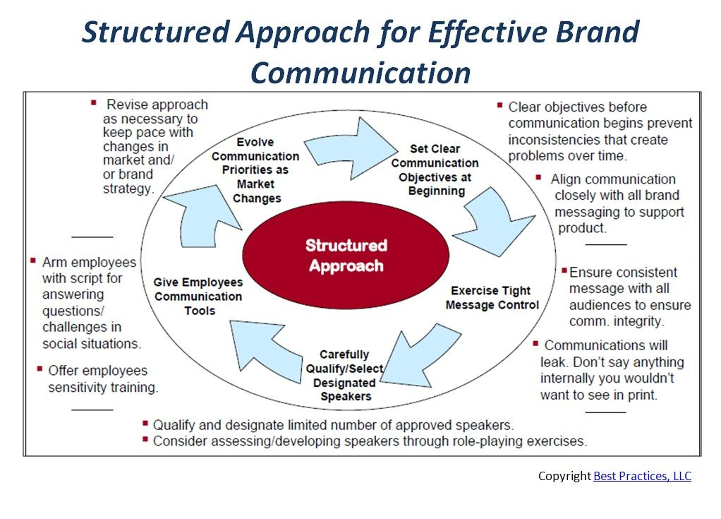 approaches to effective communication pdf
