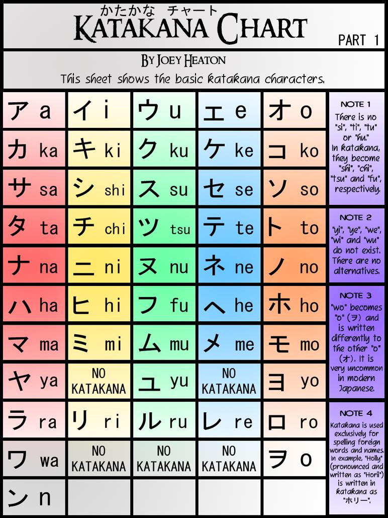 Pin By Liliana Zimbru On Japanese Pinterest Katakana Chart