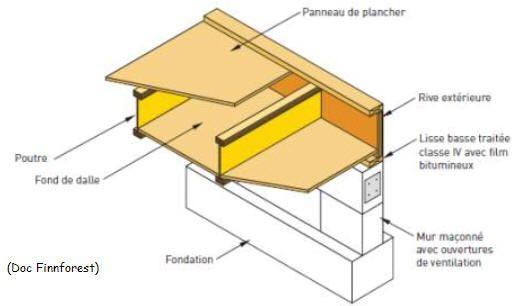 Construction de maisons ossature bois Architecture et Bâtiment