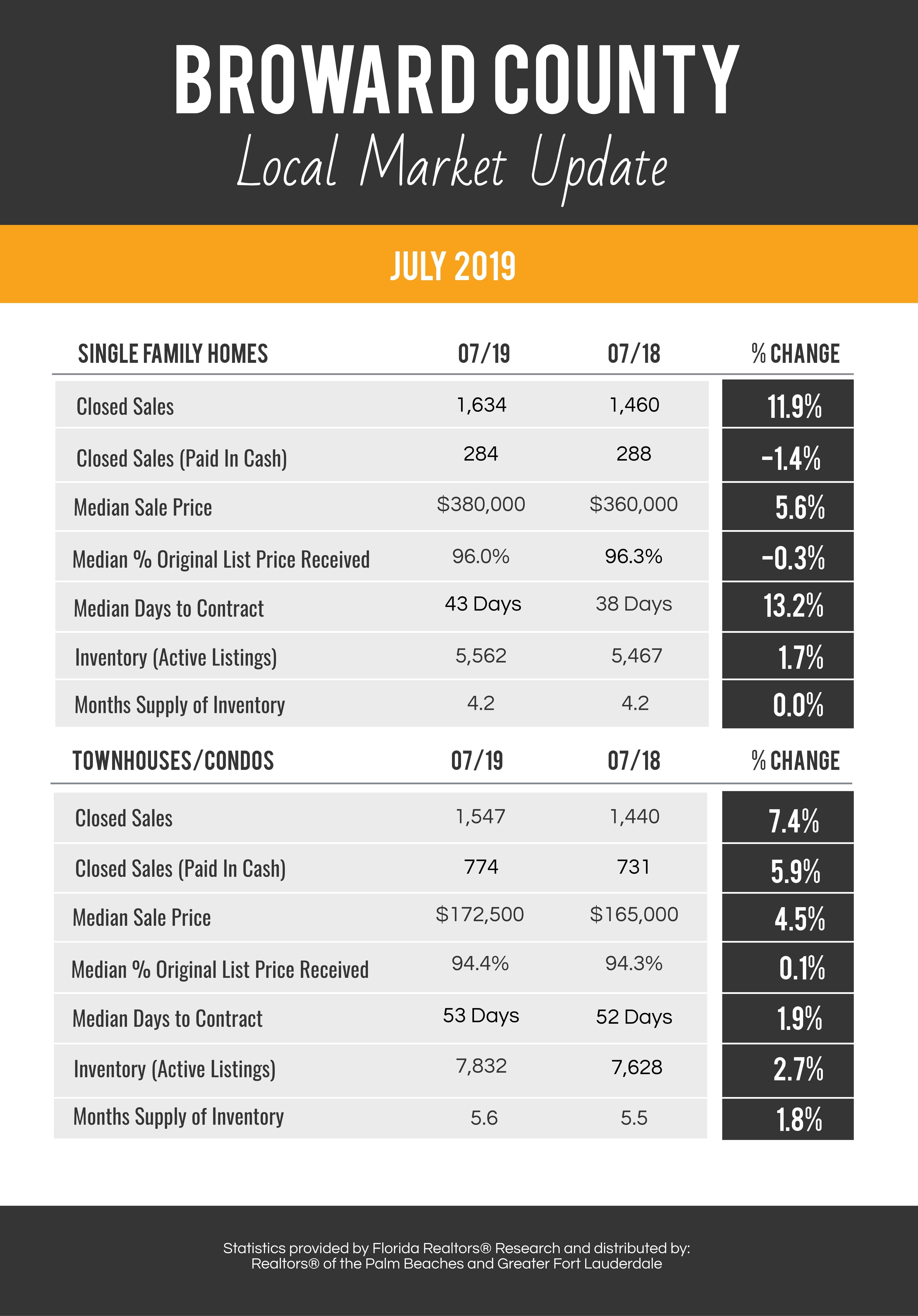 Broward County July 2019 Housing Market Update Marketing Martin