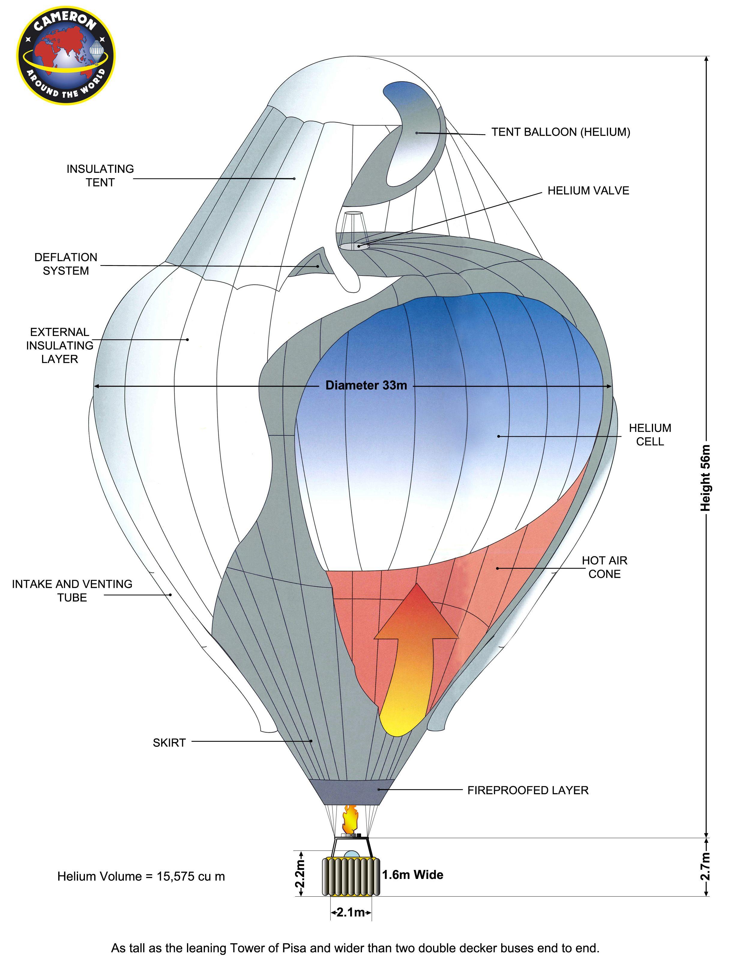 Cameron balloons roundtheworld roziere balloon a