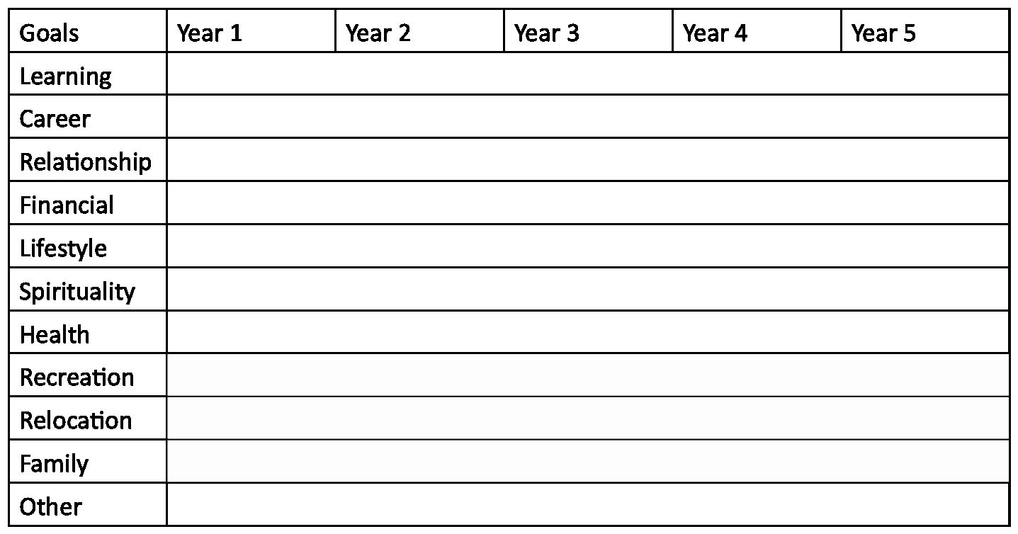 40 5 Year Life Plan Template in 2020 Life plan template