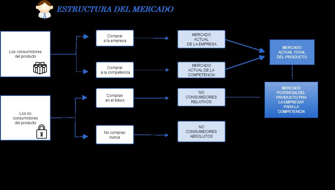 Mapa Conceptual Realizado Con Cacoo Estructura Del Mercado Mapa Conceptual Mapas Compras