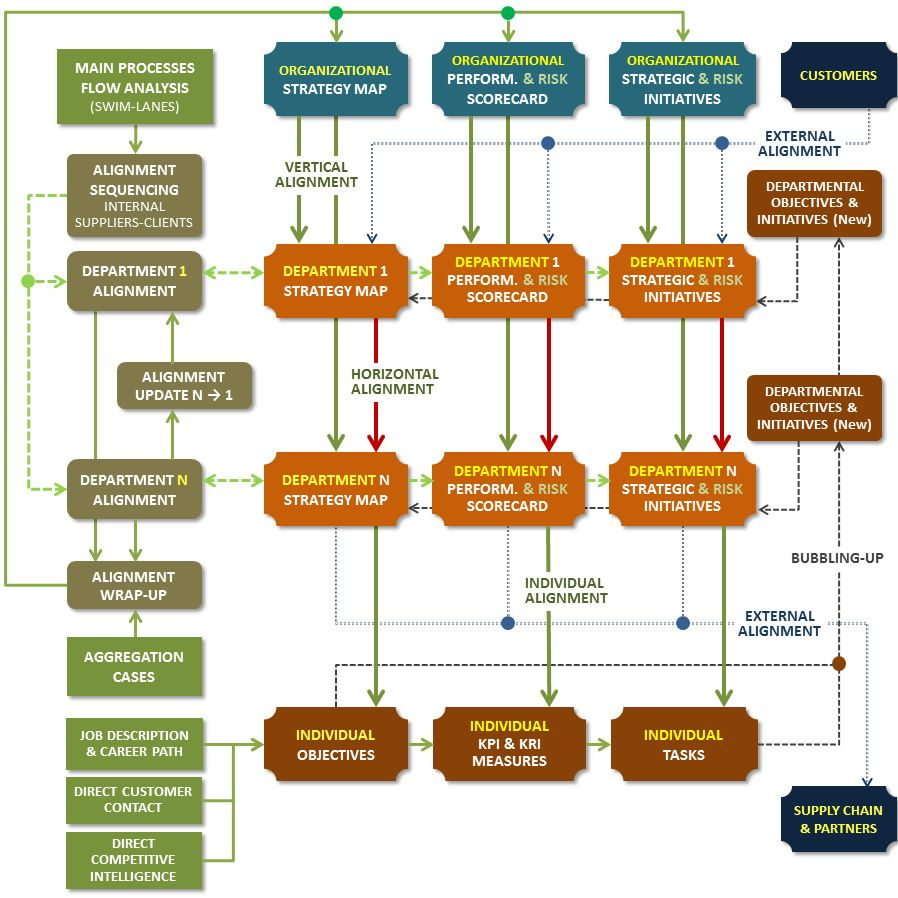 The Organizational Alignment Workflow with External Alignment