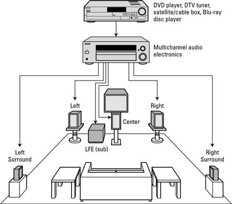 how to set up a surround sound system ideas for the house home 5.1 Surround Sound Setup Diagram how to set up a surround sound system