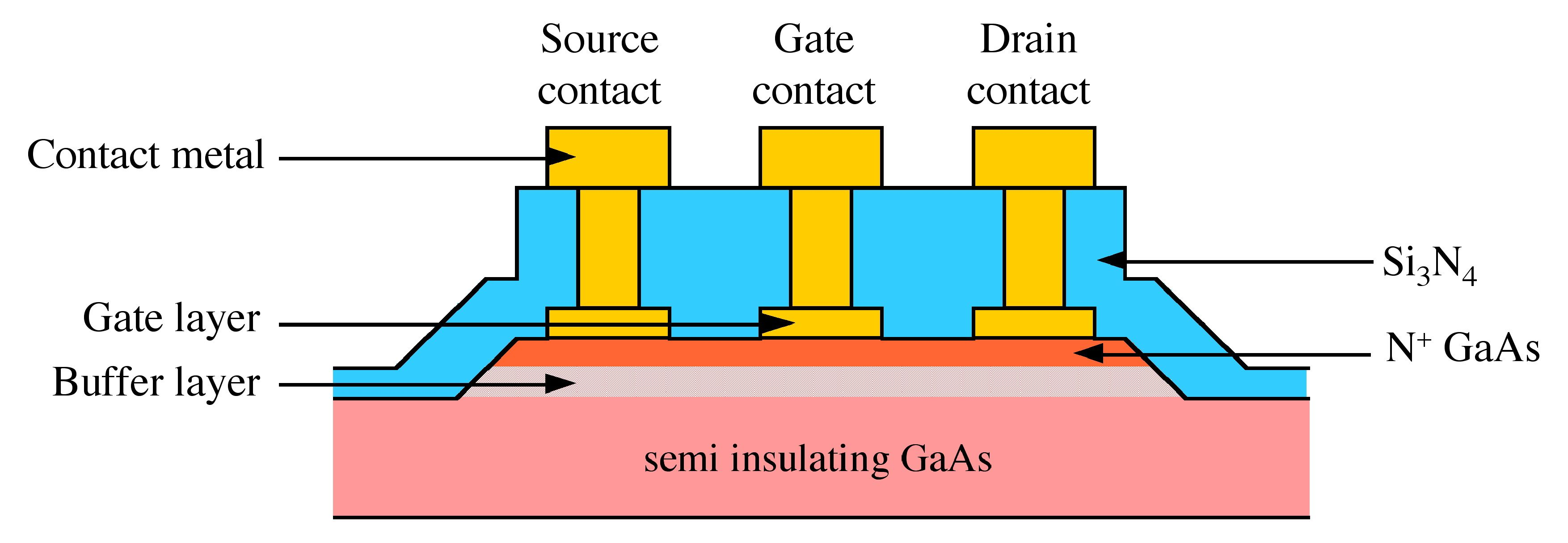 Schematic diagrams of a GaAs metal-semiconductor field effect ...