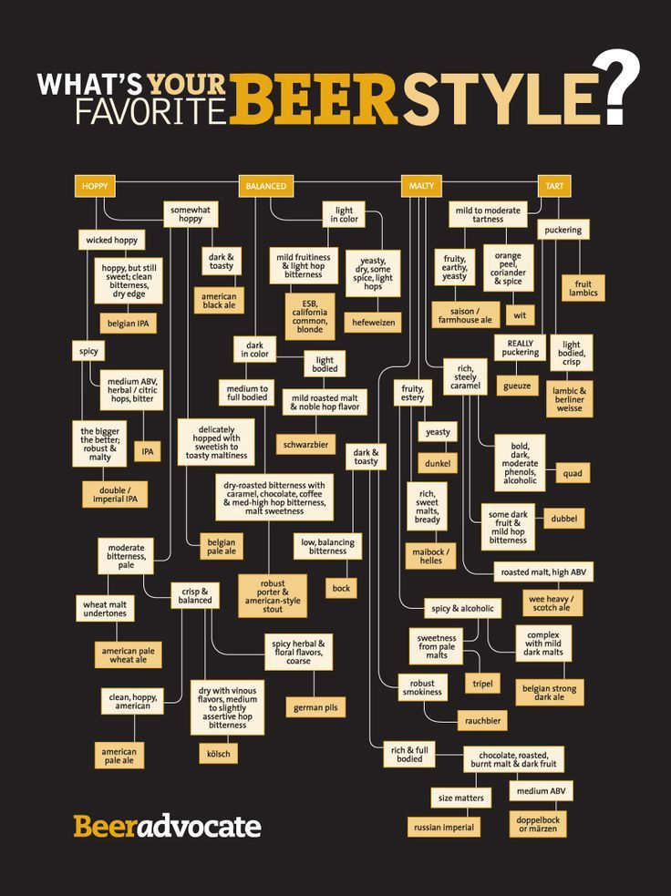 Find Your Beer Style with this Fun Flow Chart in 2019 ...