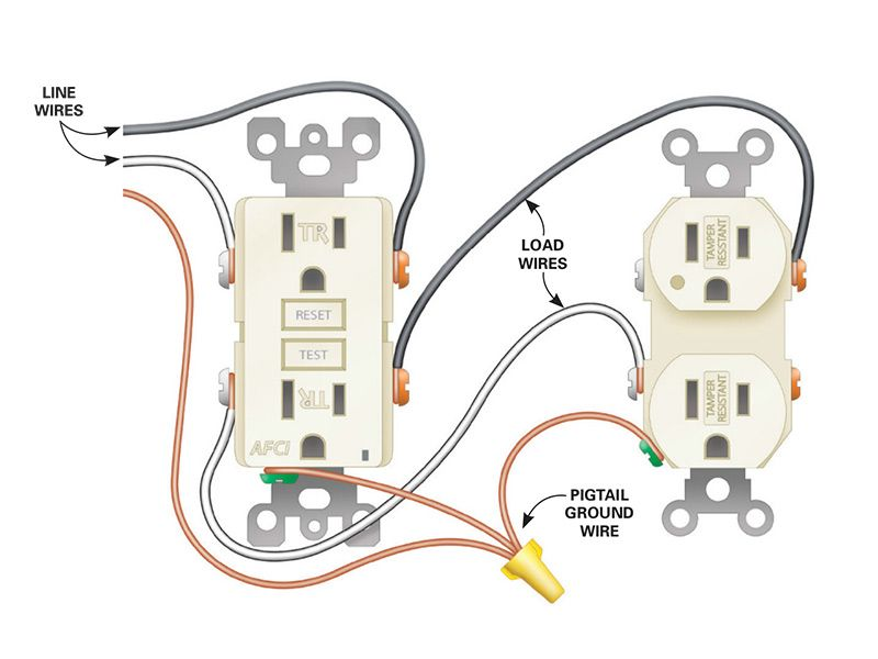 How To Install Electrical Outlets In The Kitchen Installing Electrical Outlet Home Electrical Wiring Electrical Wiring