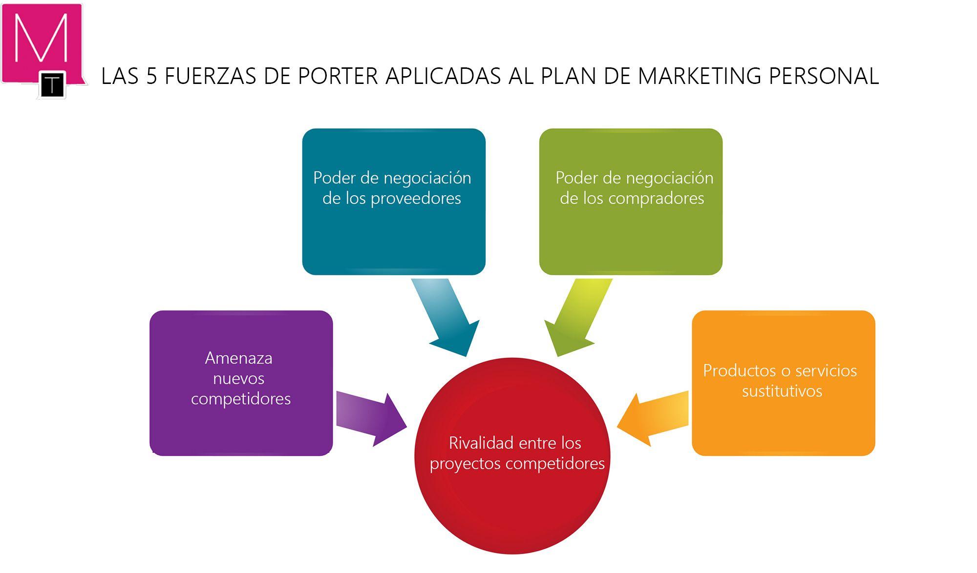 7 Pasos Para Crear Tu Plan De Marketing Personal Plan De Marketing 5 Fuerzas De Porter Marketing