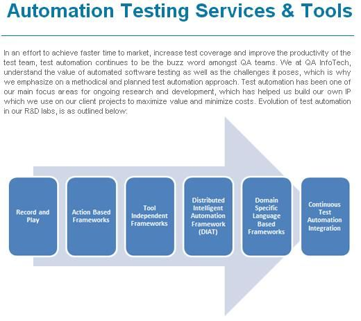 Pin by QA InfoTech Software Services on Automation Testing Services