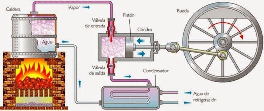 Una Maquina De Vapor Es Un Motor De Combustion Externa Que Transforma La Energia Termica De Una Cantidad De Agu Maquina A Vapor Maquinas Termicas Motor A Vapor