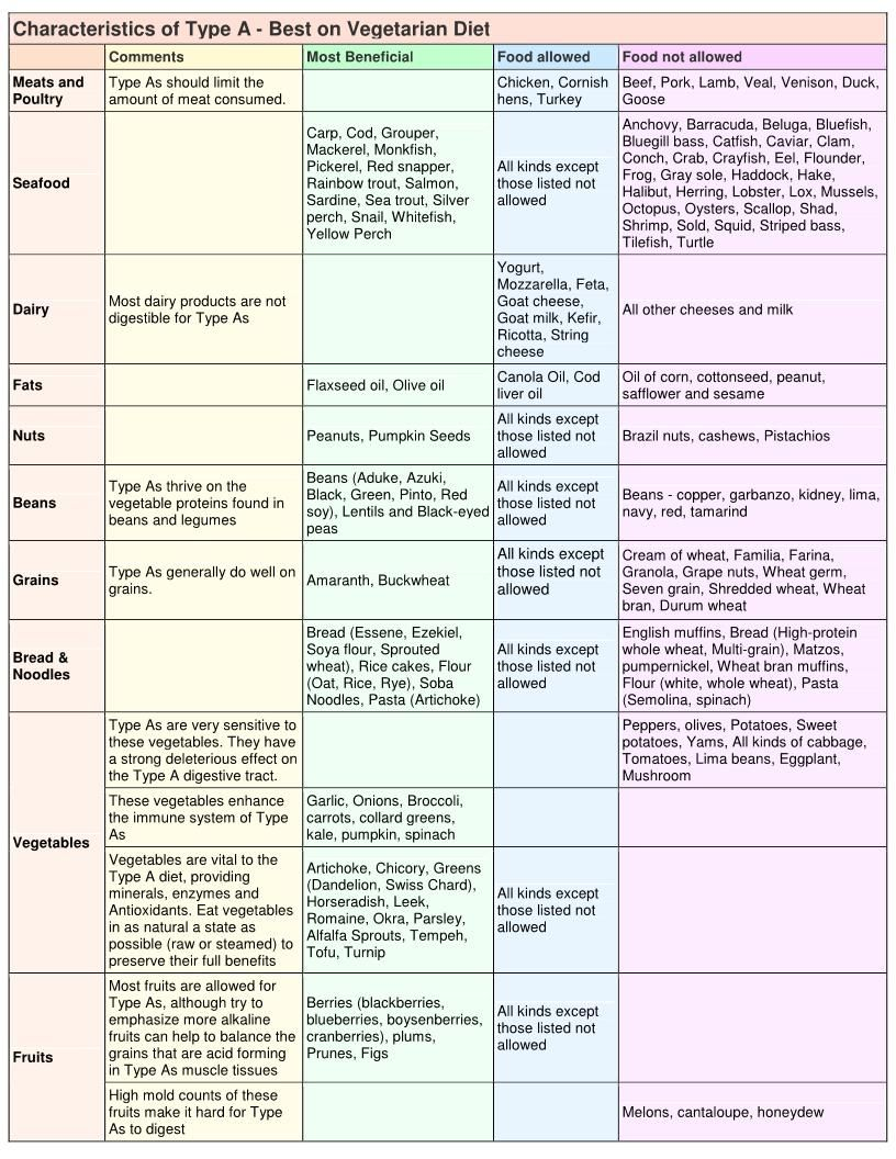 Eating Traditional Foods and the Blood Type Diet by – Blood Type Diet Chart