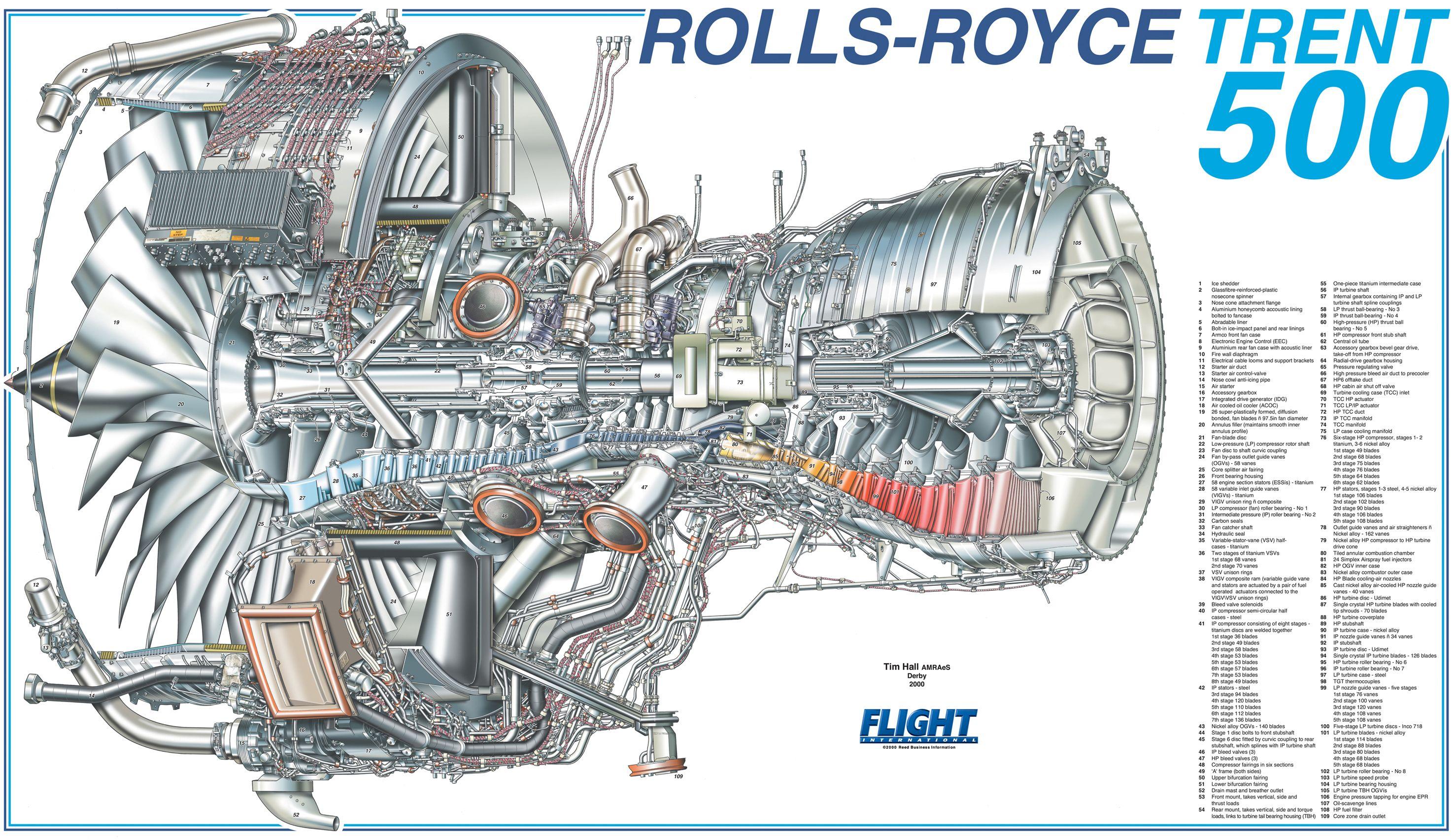 Pin by Thigabore on Aeroengine Rolls royce trent, Rolls