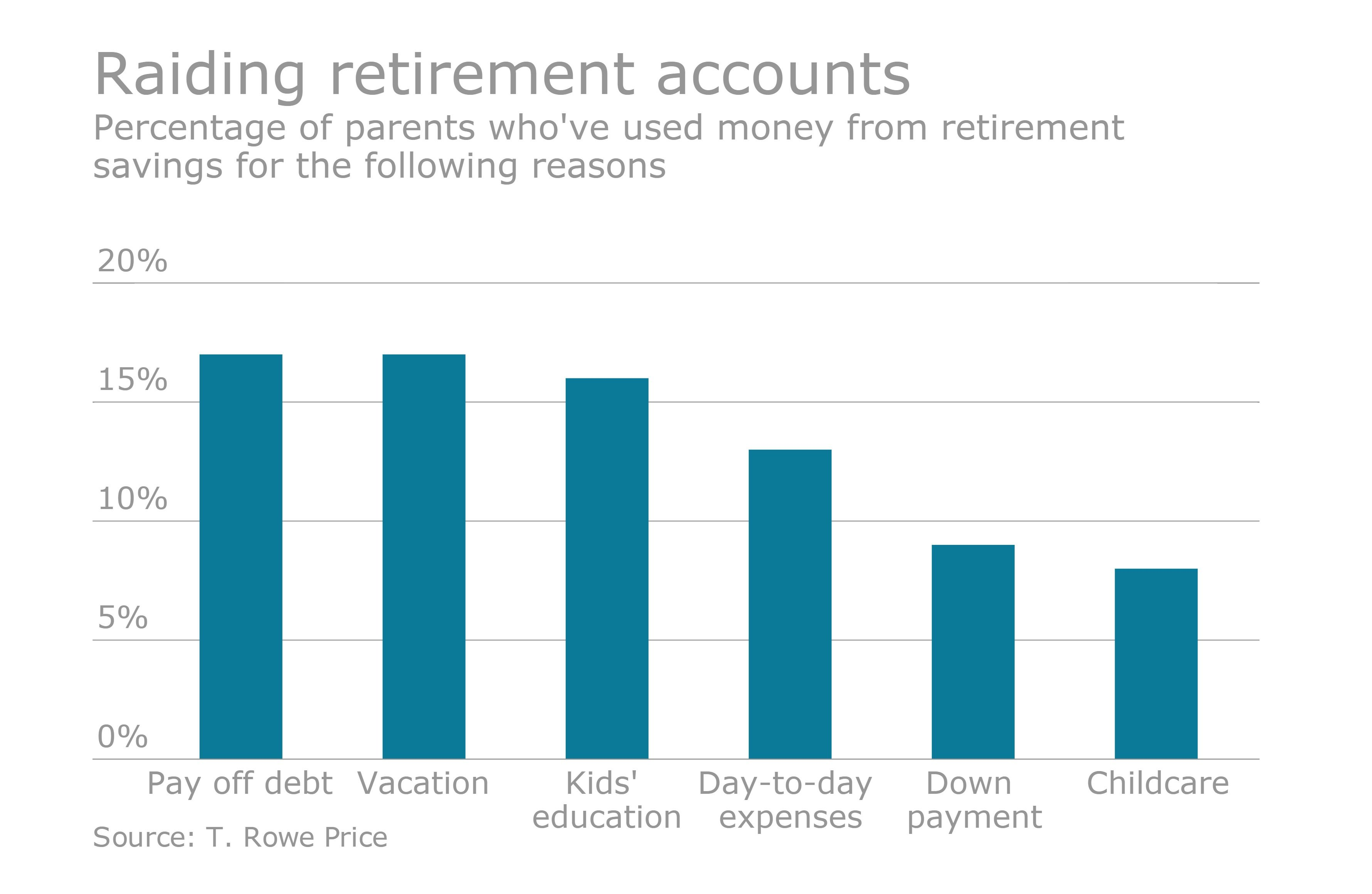 More workers using retirement accounts for nonemergency