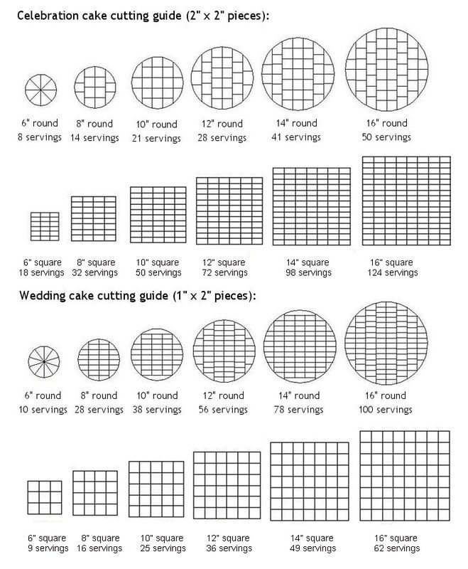 Wedding Cake Serving Chart Australia