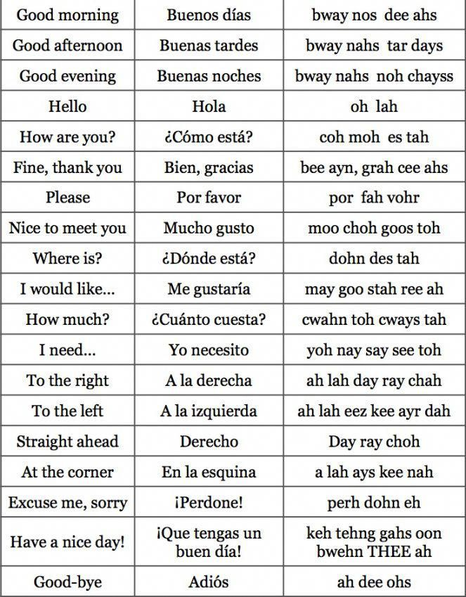 Most Common Spanish And English Phrases Espanhol Frases Em
