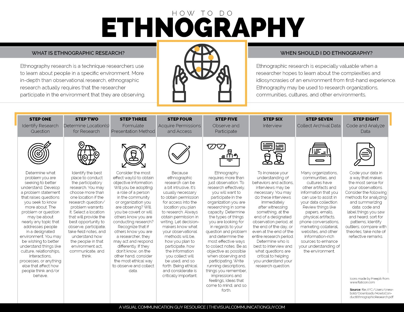 Ethnography Research Is A Method Used By Professionals And