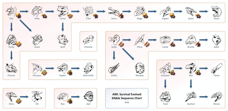 32+ Kibble chart information