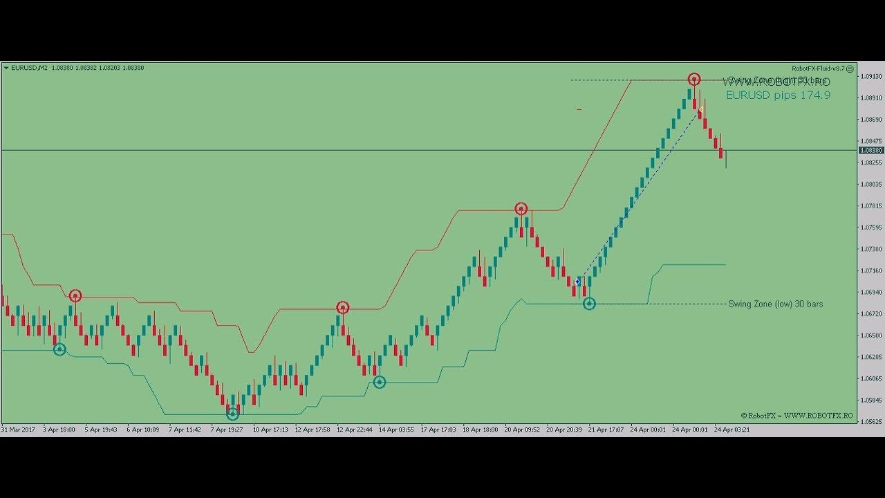 How To Trade Using Renko Charts Ea On Metatrader Robotfx