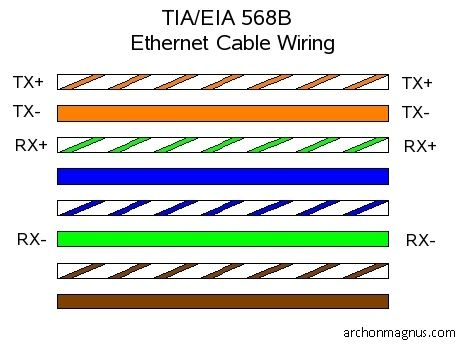 CAT-5 ethernet cable pin configuration TIA/EIA 568B straight