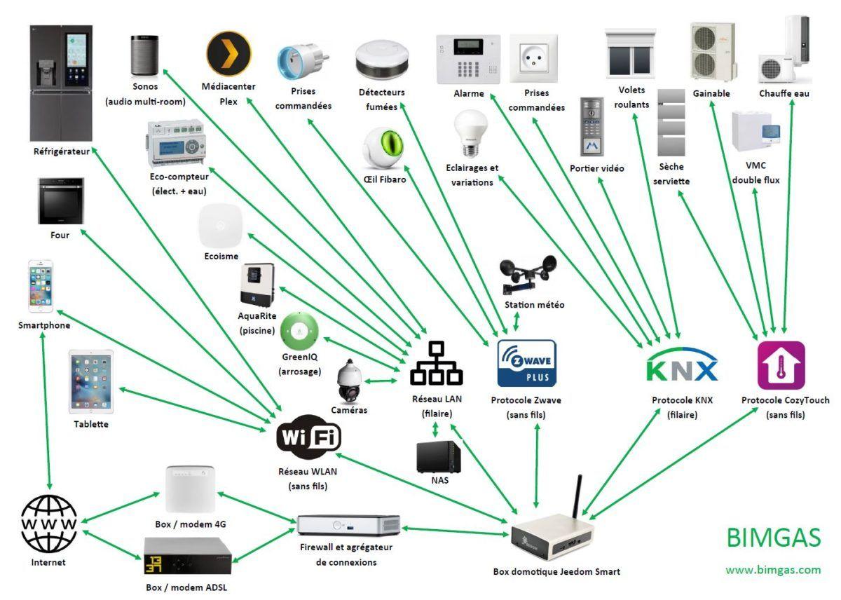 Installation Domotique Filaire A Base De Knx Et De Jeedom Installation Domotique Domotique Systeme Domotique