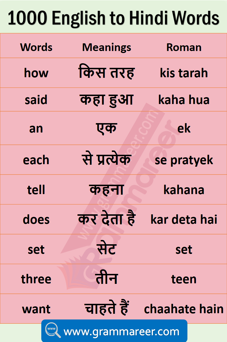 Daily Use English Words With Hindi Meaning English Vocabulary Words Learning English Words English Learning Spoken [ 1200 x 797 Pixel ]