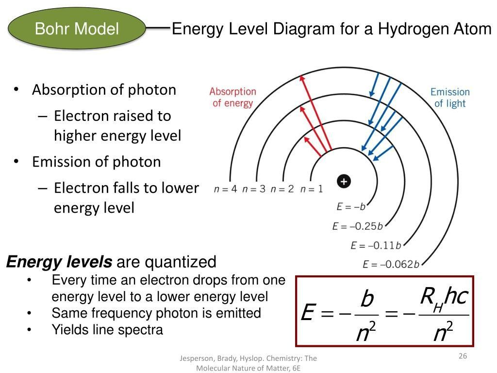 Bohr Model Worksheet High School Light And Energy Levels