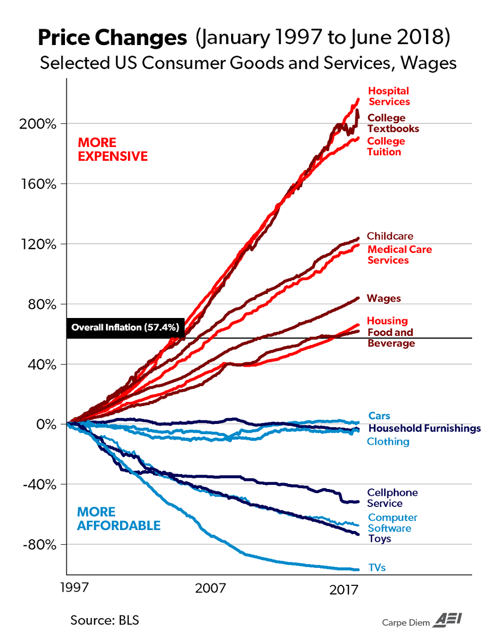 Price Changes Red Line Shows Government Capture Or Regulated Blue Shows Free Market Personal Finance Lessons Personal Finance Bloggers College Textbook